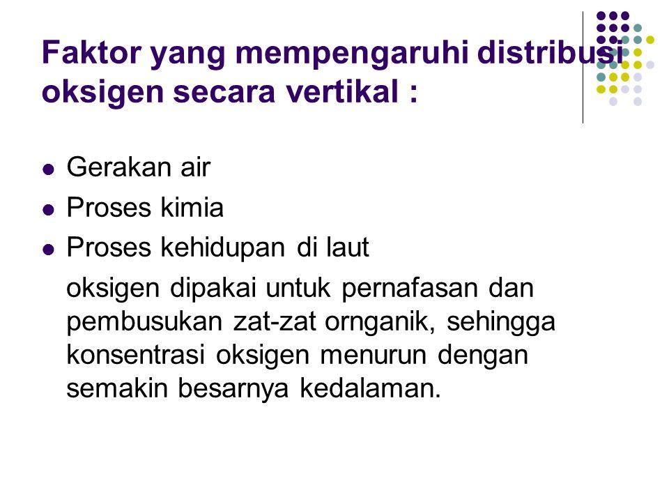 Faktor yang mempengaruhi distribusi oksigen secara vertikal :