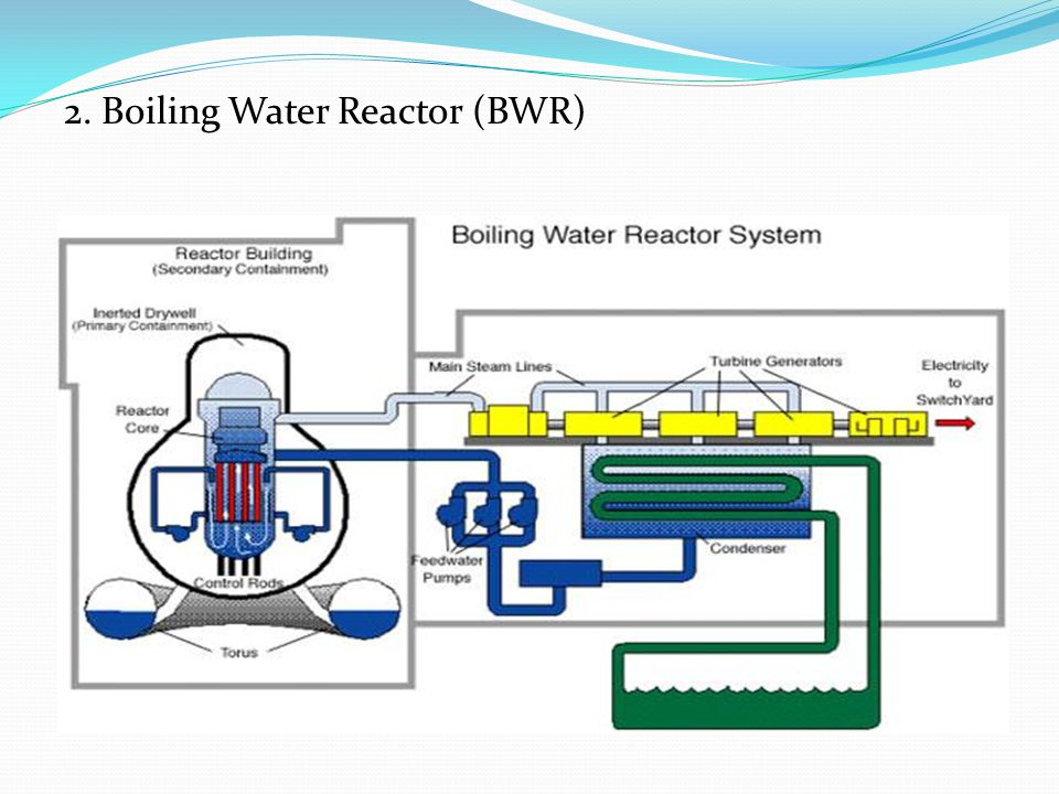 2. Boiling Water Reactor (BWR)