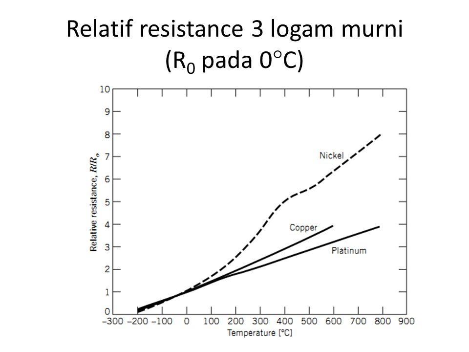 Relatif resistance 3 logam murni (R0 pada 0C)