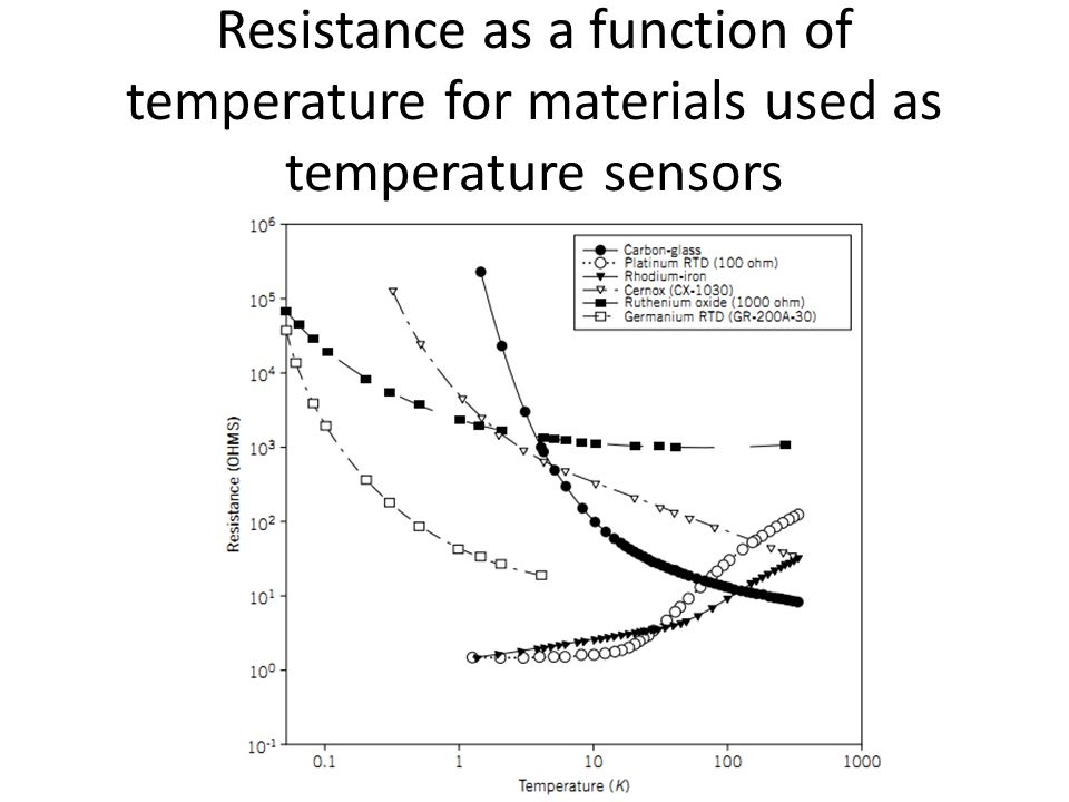 Resistance as a function of temperature for materials used as temperature sensors