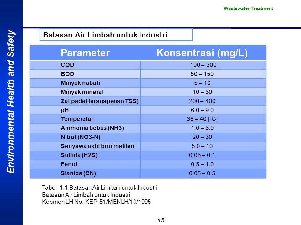 Parameter Konsentrasi (mg/L)