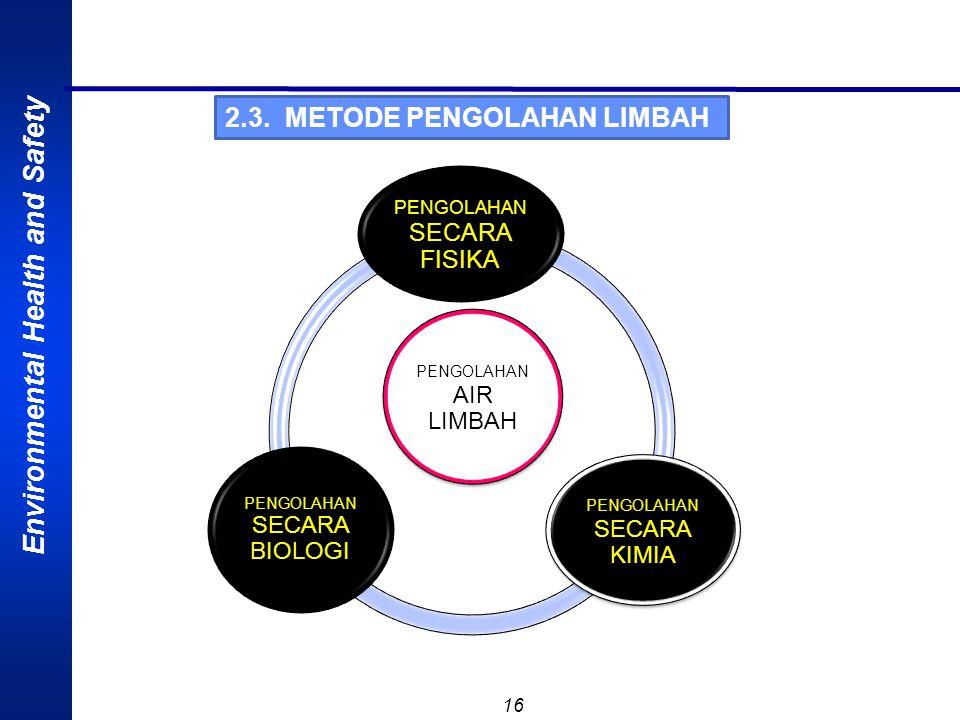 2.3. METODE PENGOLAHAN LIMBAH