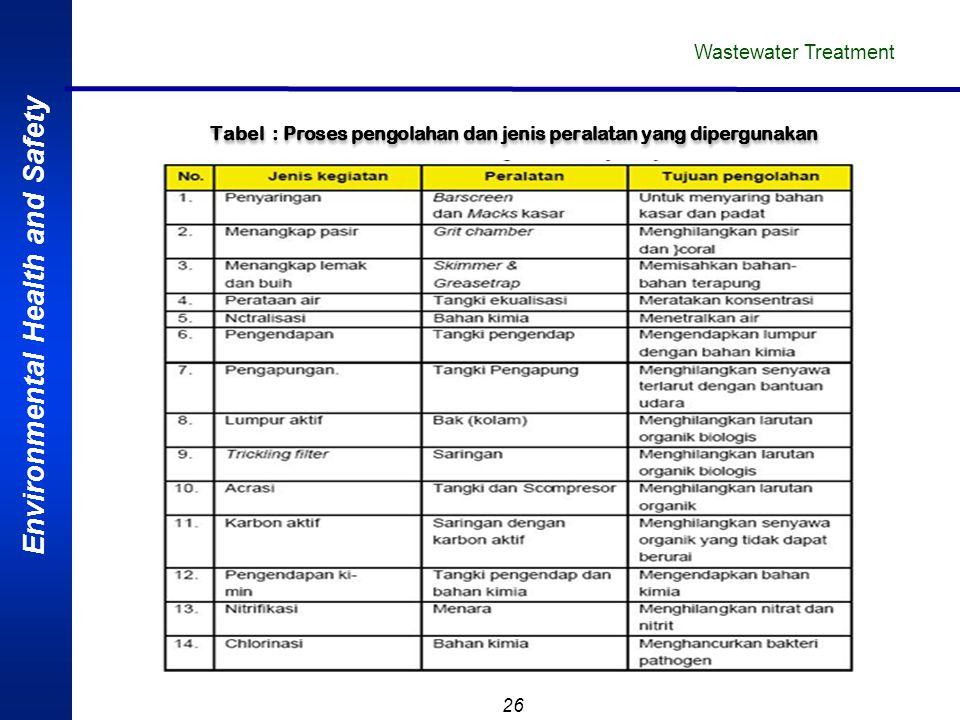 Tabel : Proses pengolahan dan jenis peralatan yang dipergunakan