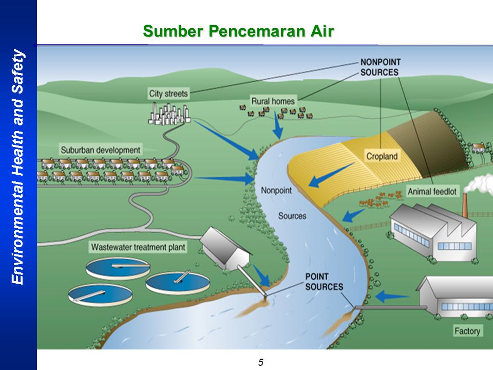 Sumber Pencemaran Air ETAPRIMA SAFETY ENGGINEERING