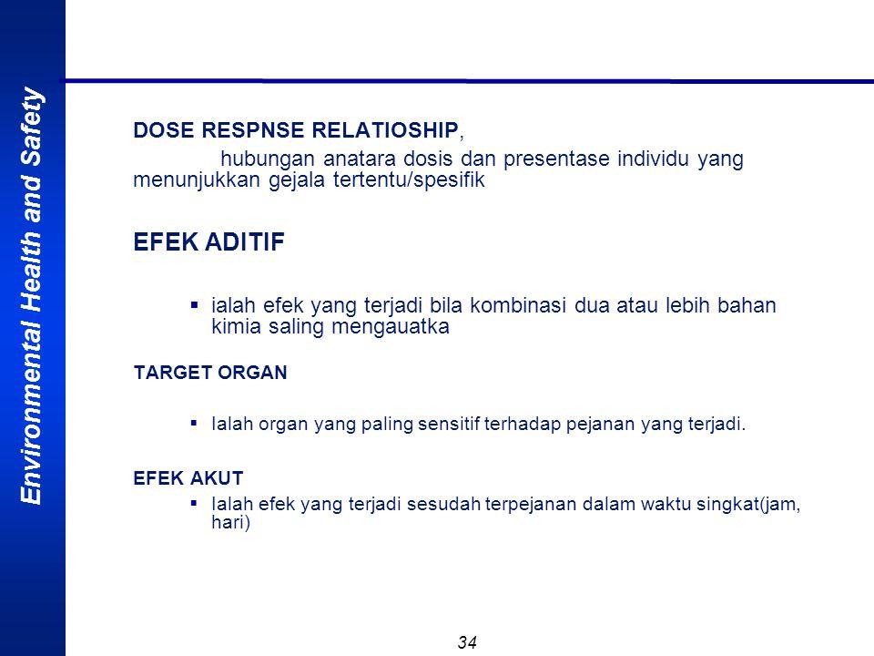 EFEK ADITIF DOSE RESPNSE RELATIOSHIP,