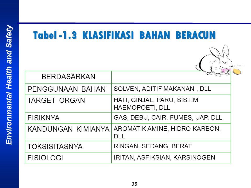 Tabel -1.3 KLASIFIKASI BAHAN BERACUN
