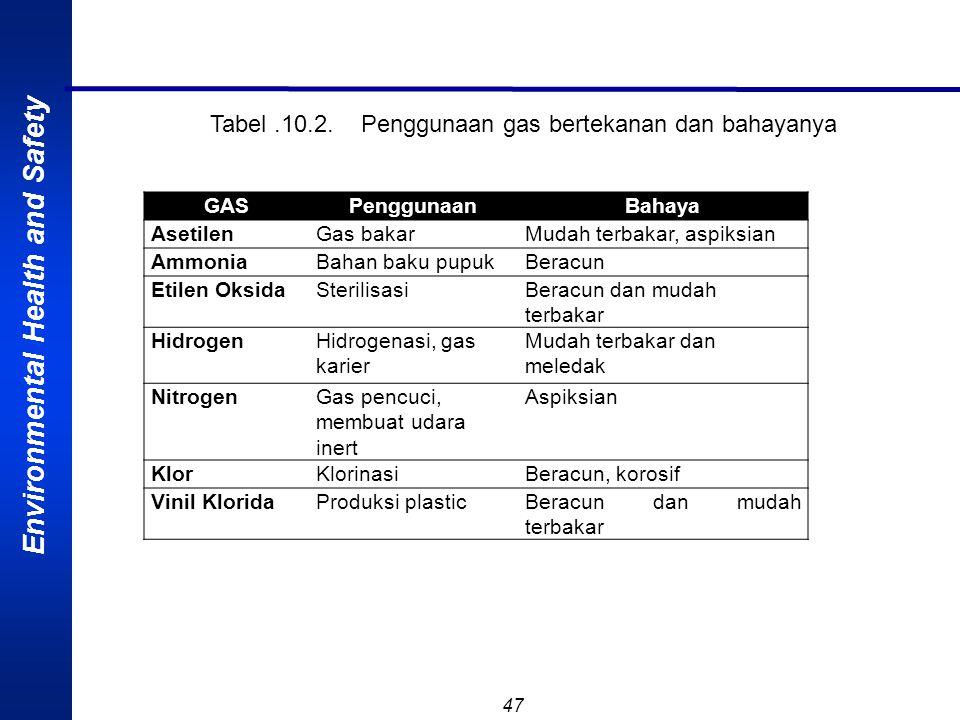 Tabel .10.2. Penggunaan gas bertekanan dan bahayanya