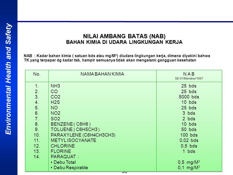 NILAI AMBANG BATAS (NAB) BAHAN KIMIA DI UDARA LINGKUNGAN KERJA