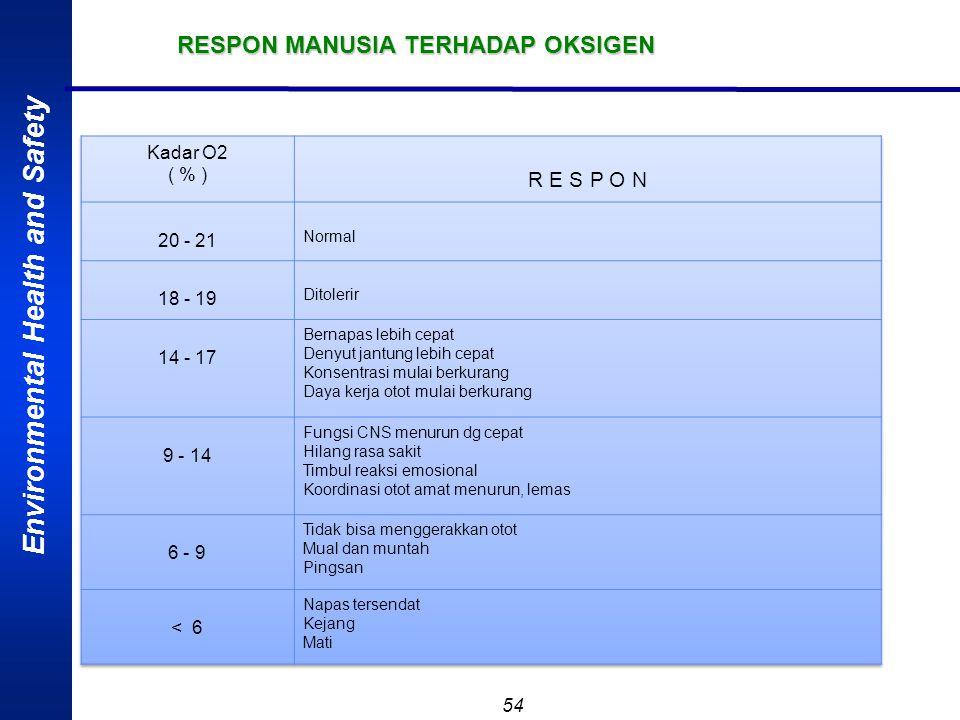 RESPON MANUSIA TERHADAP OKSIGEN