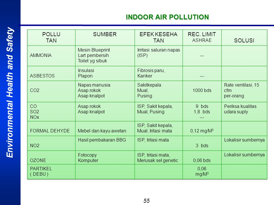 INDOOR AIR POLLUTION POLLU TAN SUMBER EFEK KESEHA REC. LIMIT SOLUSI