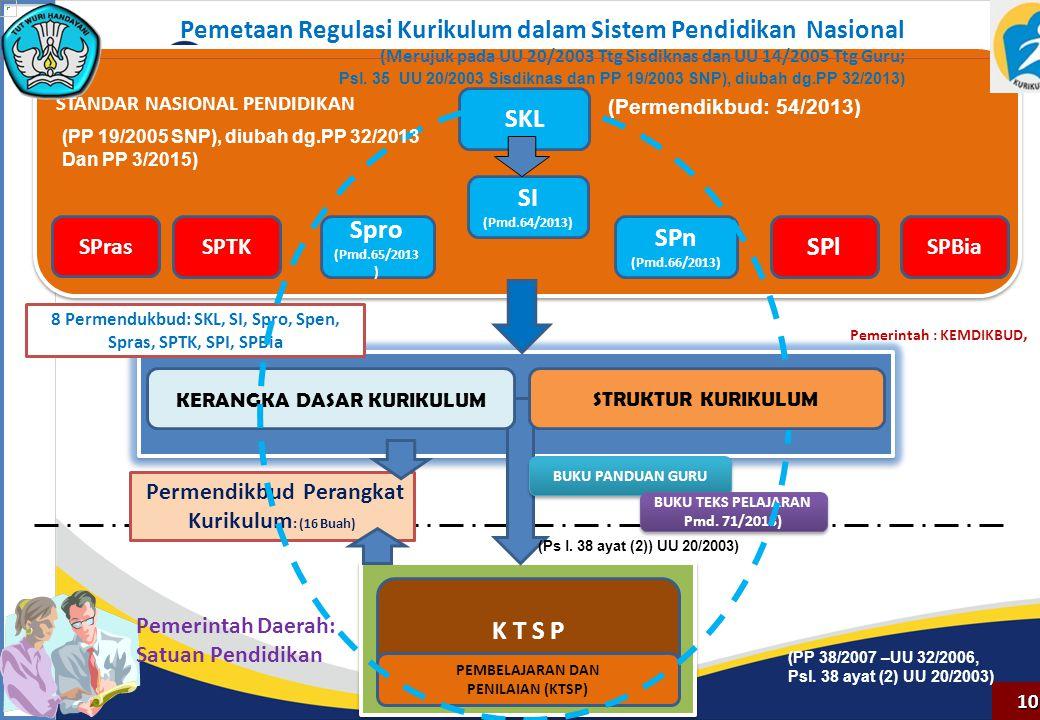 Pemetaan Regulasi Kurikulum dalam Sistem Pendidikan Nasional