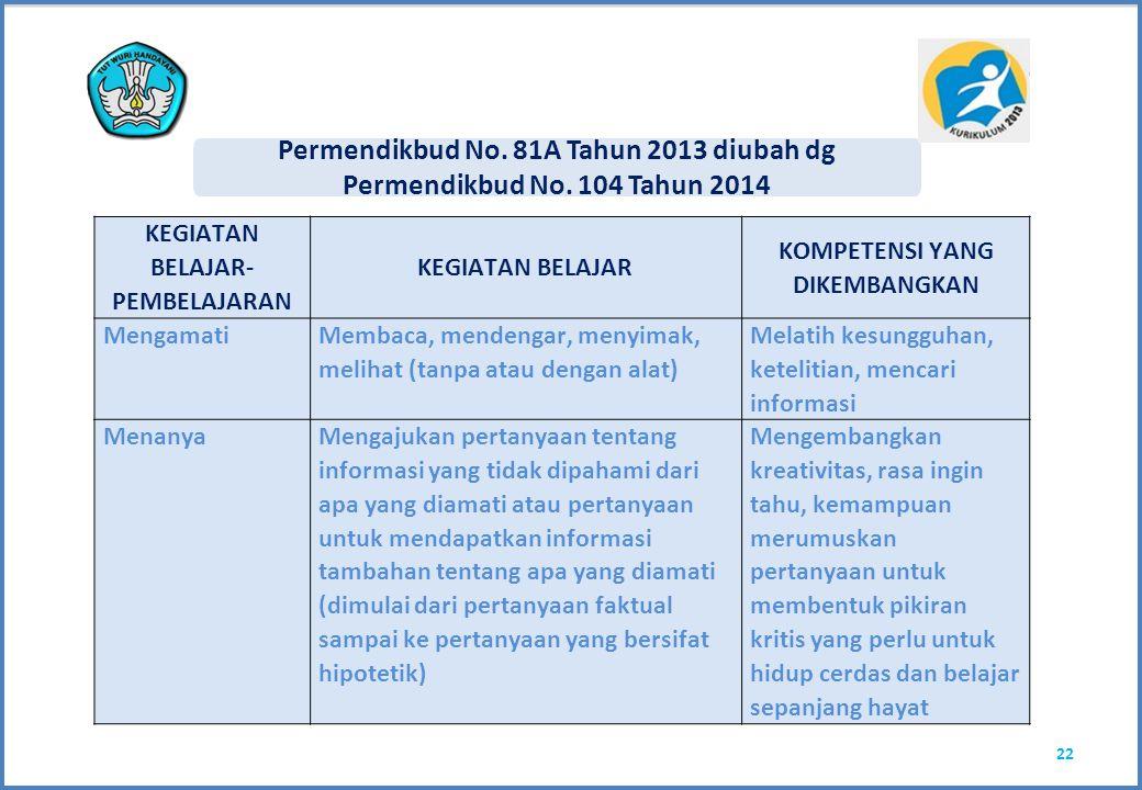 Permendikbud No. 81A Tahun 2013 diubah dg