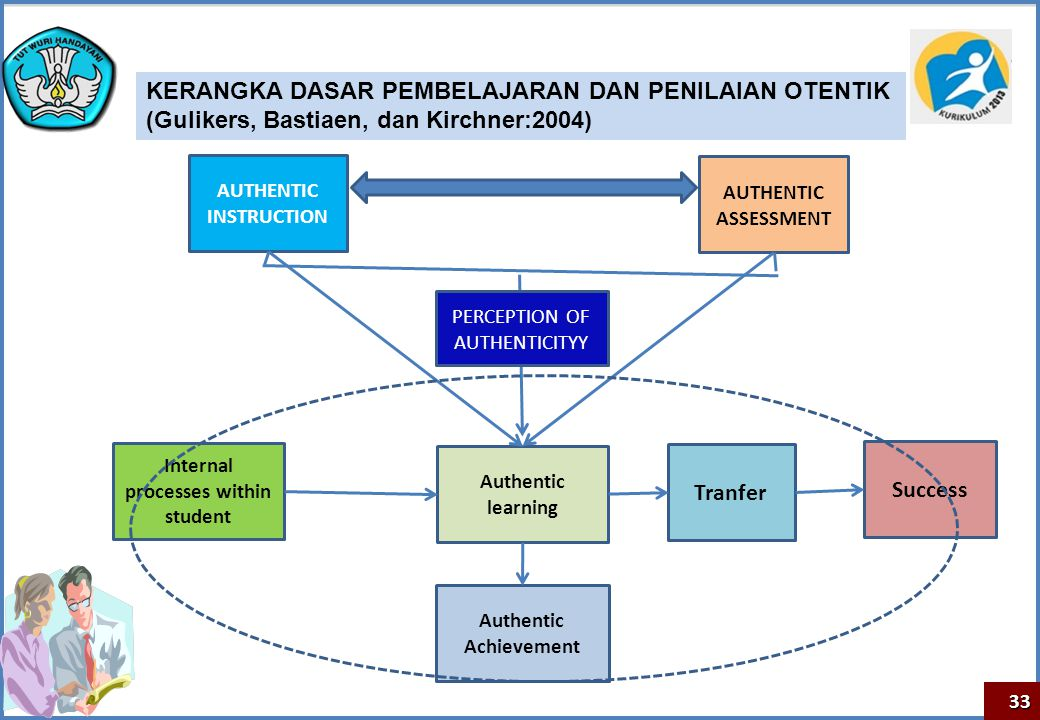 Internal processes within student