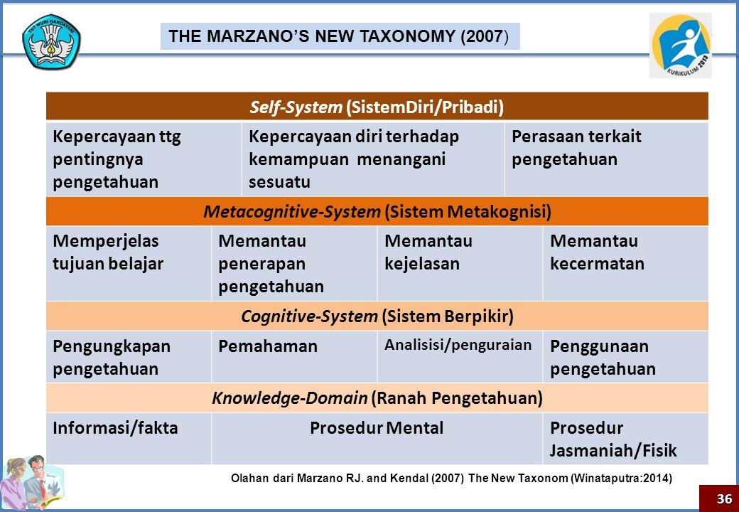 Self-System (SistemDiri/Pribadi)