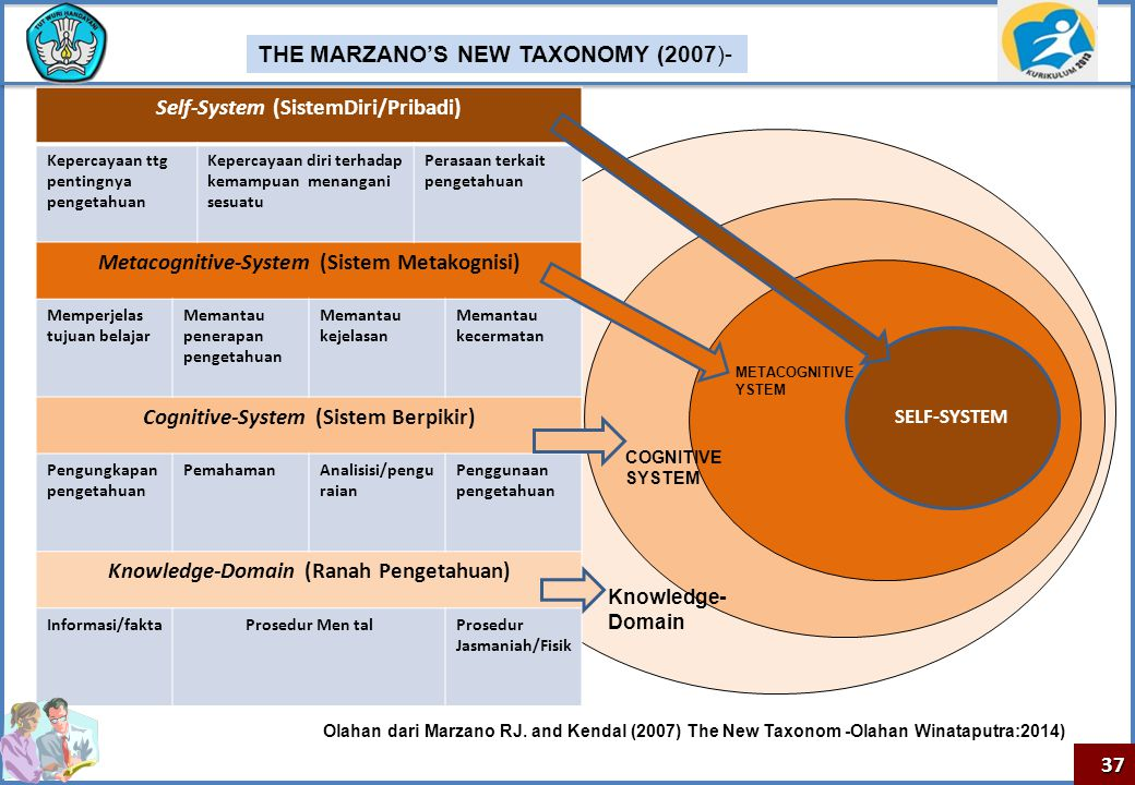 THE MARZANO'S NEW TAXONOMY (2007)- Self-System (SistemDiri/Pribadi)