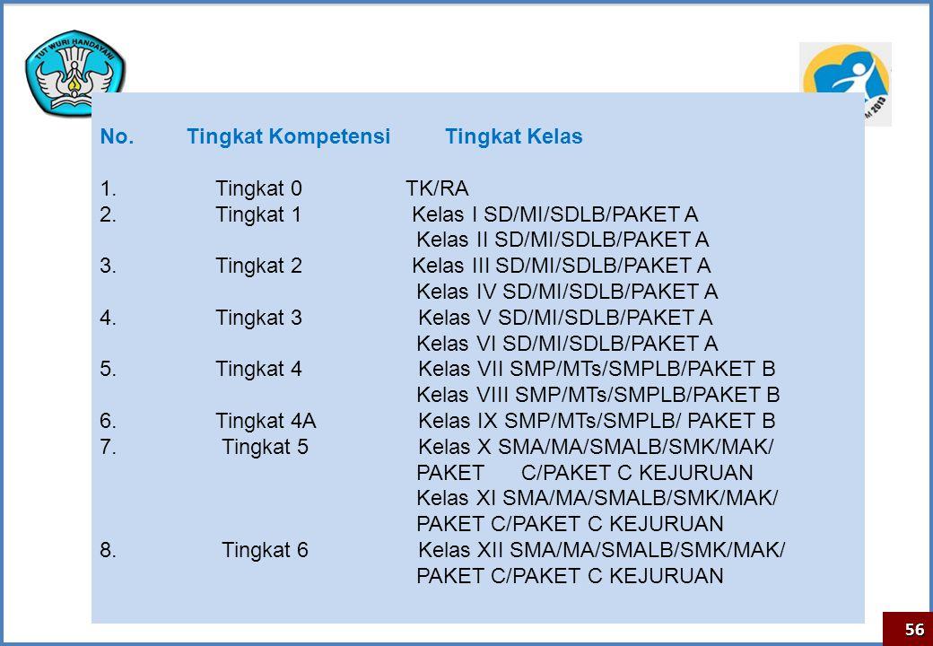 No. Tingkat Kompetensi Tingkat Kelas 1. Tingkat 0 TK/RA