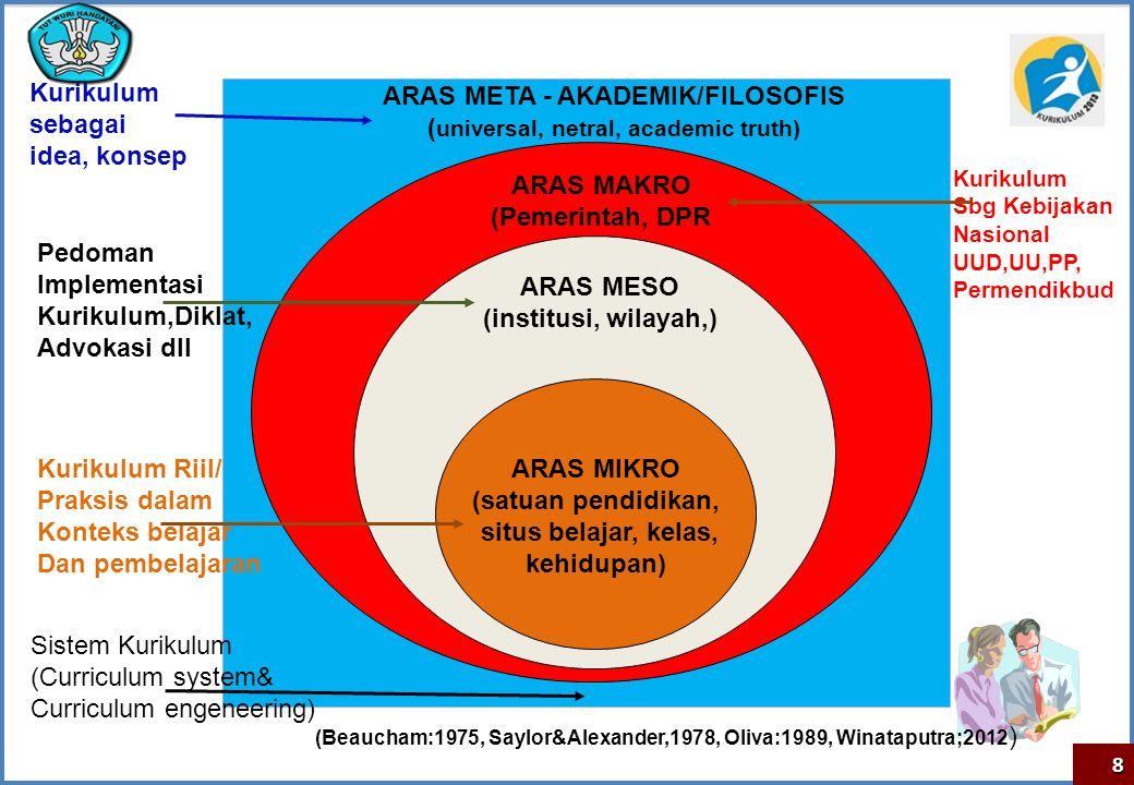 ARAS META - AKADEMIK/FILOSOFIS (universal, netral, academic truth)