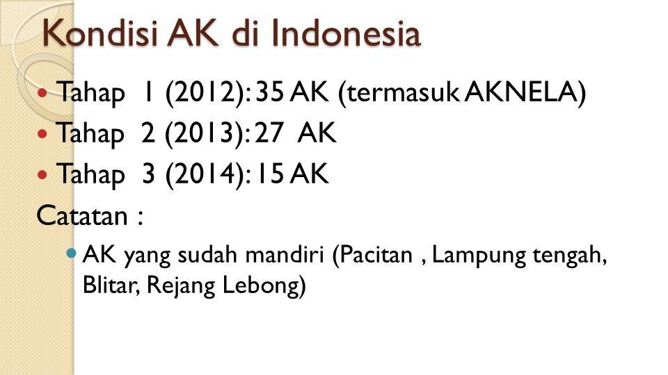 Kondisi AK di Indonesia