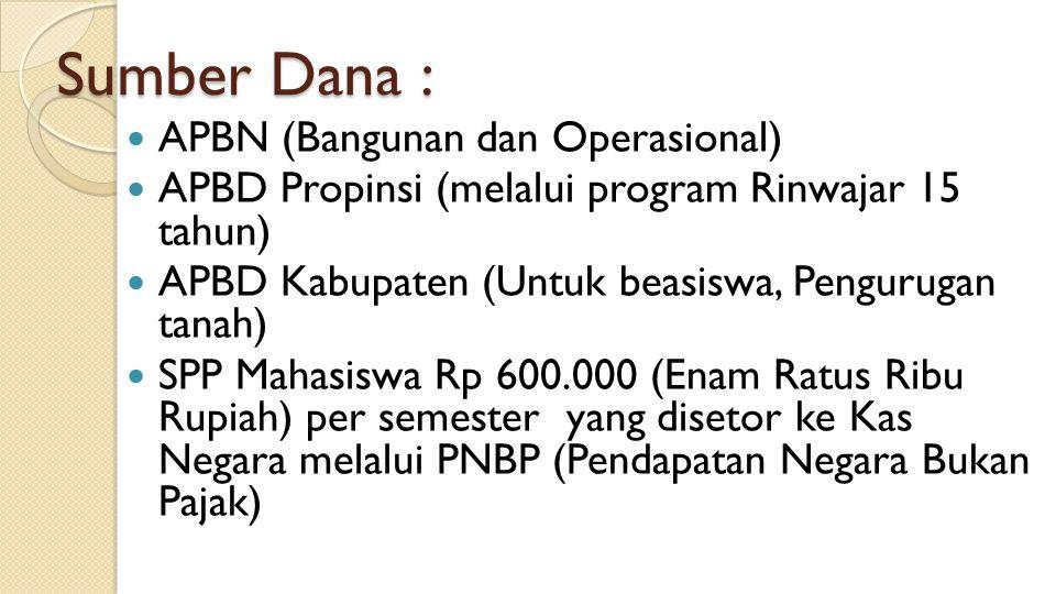 Sumber Dana : APBN (Bangunan dan Operasional)