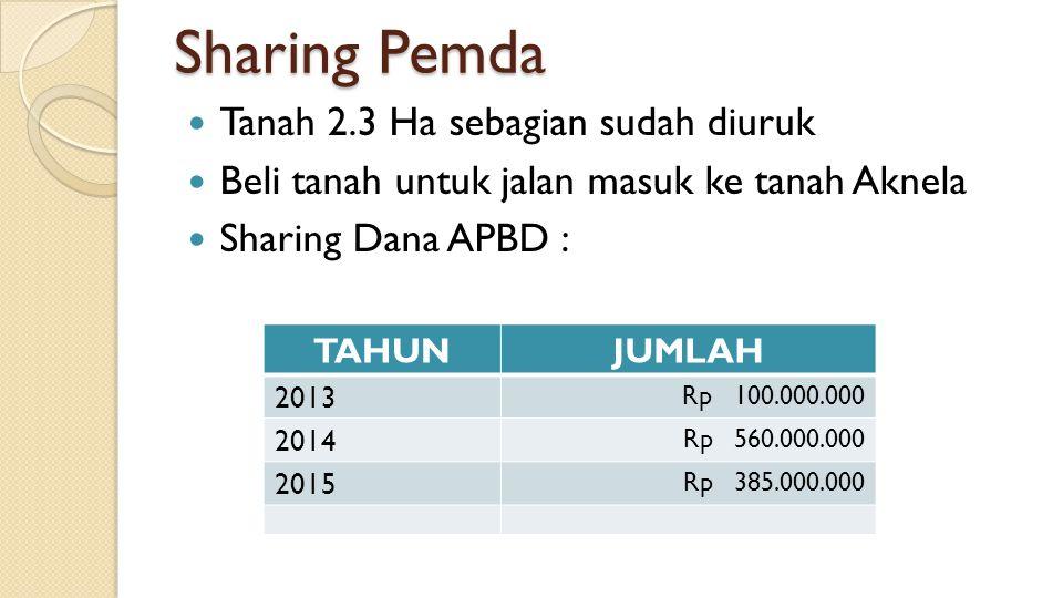Sharing Pemda Tanah 2.3 Ha sebagian sudah diuruk