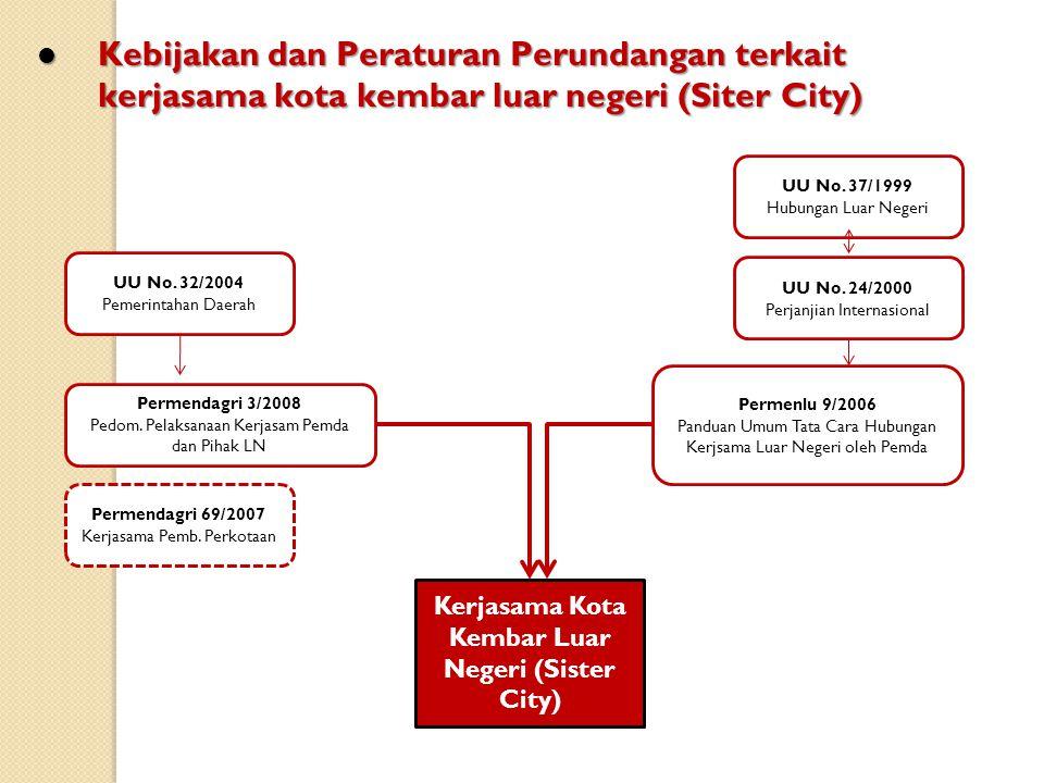 Kerjasama Kota Kembar Luar Negeri (Sister City)