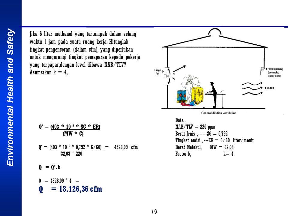 Jika 6 liter methanol yang tertumpah dalam selang waktu 1 jam pada suatu ruang kerja. Hitunglah tingkat pengenceran (dalam cfm), yang diperlukan untuk mengurangi tingkat pemaparan kepada pekerja yang terpapar,dengan level dibawa NAB/TLV Asumsikan k = 4,