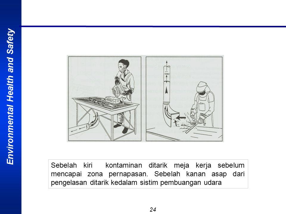 Sebelah kiri kontaminan ditarik meja kerja sebelum mencapai zona pernapasan. Sebelah kanan asap dari pengelasan ditarik kedalam sistim pembuangan udara