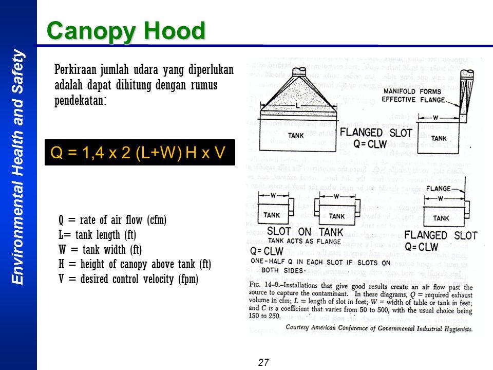 Canopy Hood Q = 1,4 x 2 (L+W) H x V