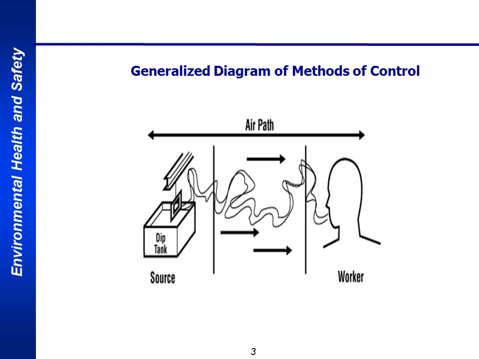 Generalized Diagram of Methods of Control