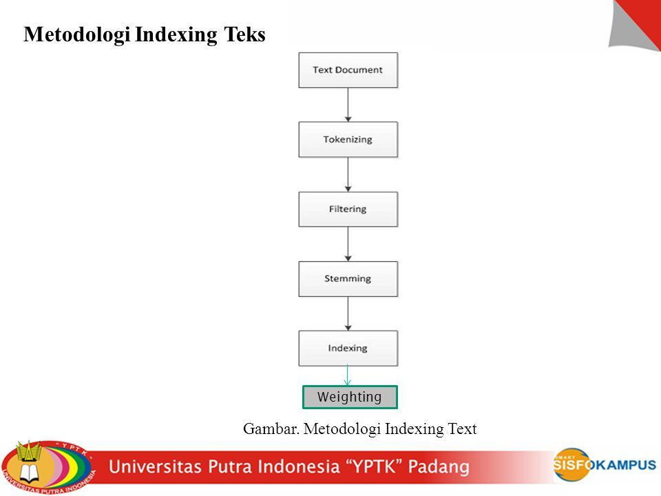Metodologi Indexing Teks