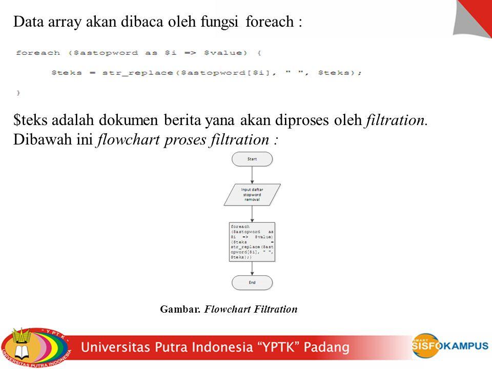 Data array akan dibaca oleh fungsi foreach :
