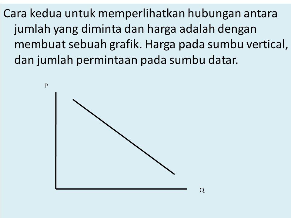 Cara kedua untuk memperlihatkan hubungan antara jumlah yang diminta dan harga adalah dengan membuat sebuah grafik. Harga pada sumbu vertical, dan jumlah permintaan pada sumbu datar.