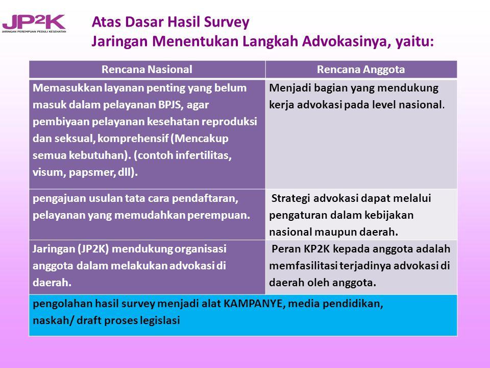 Atas Dasar Hasil Survey Jaringan Menentukan Langkah Advokasinya, yaitu: