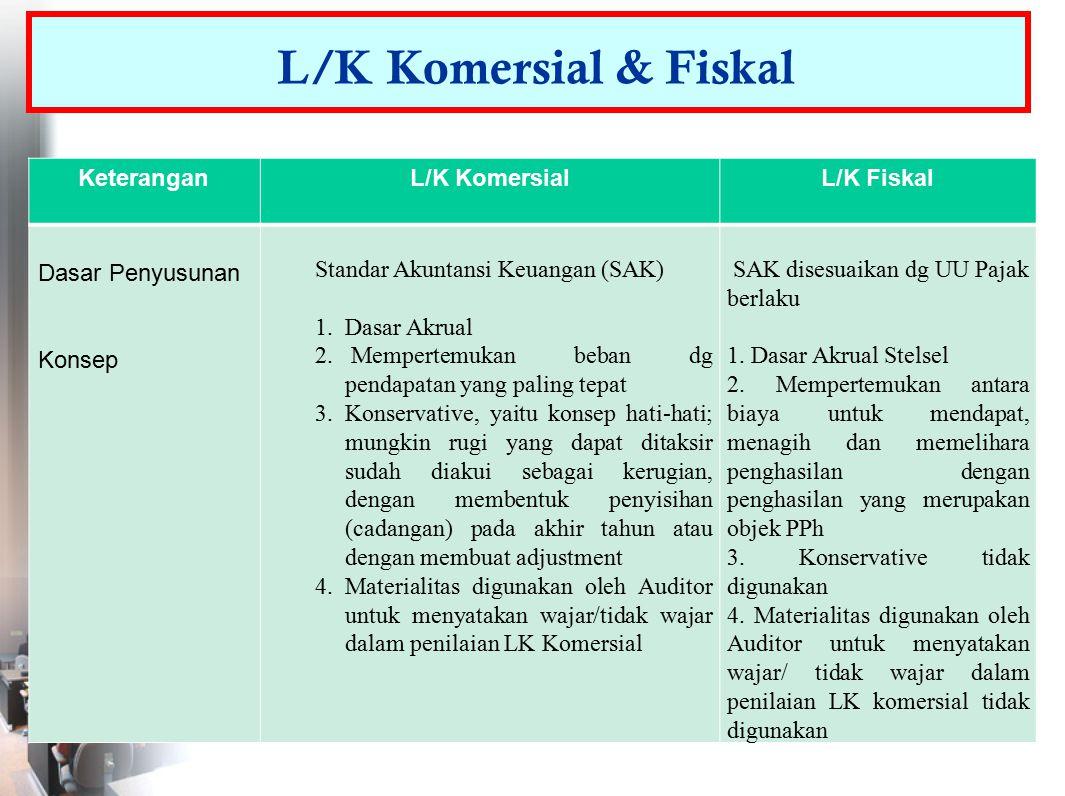 L/K Komersial & Fiskal Keterangan L/K Komersial L/K Fiskal