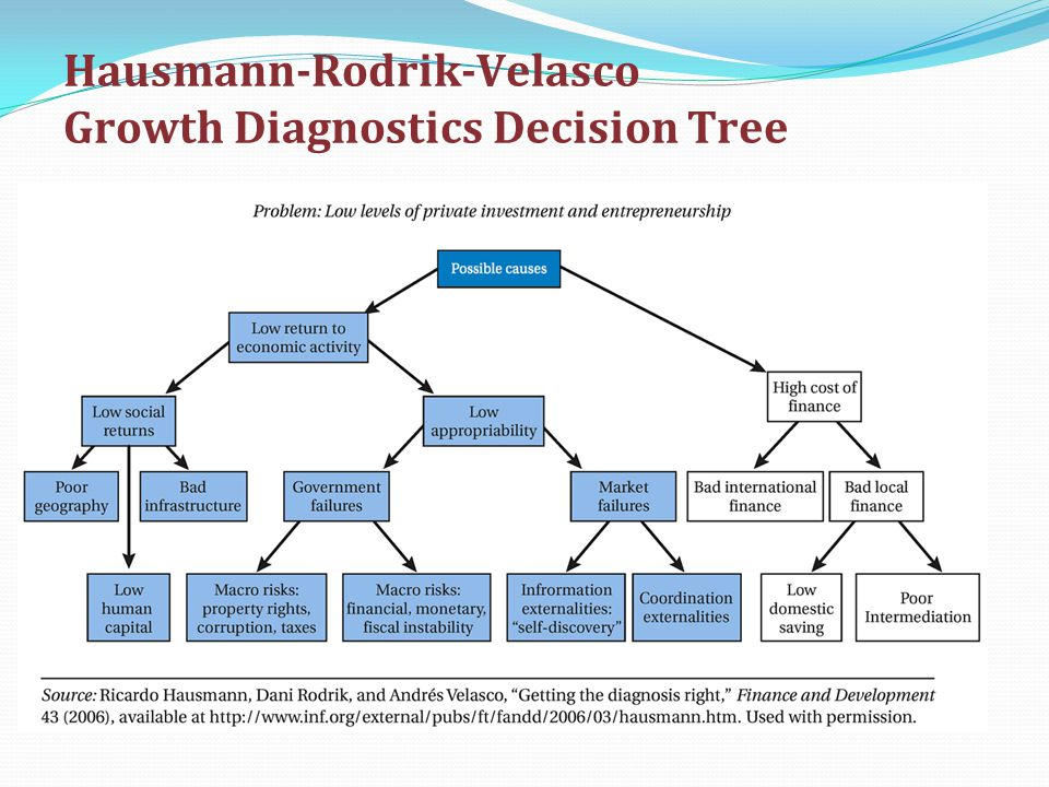 Hausmann-Rodrik-Velasco Growth Diagnostics Decision Tree