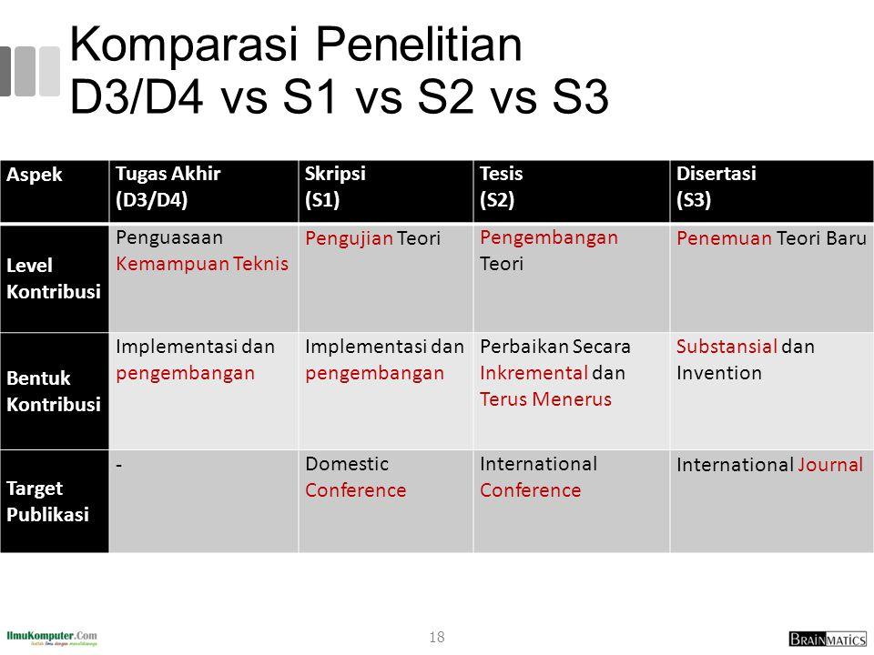 Komparasi Penelitian D3/D4 vs S1 vs S2 vs S3