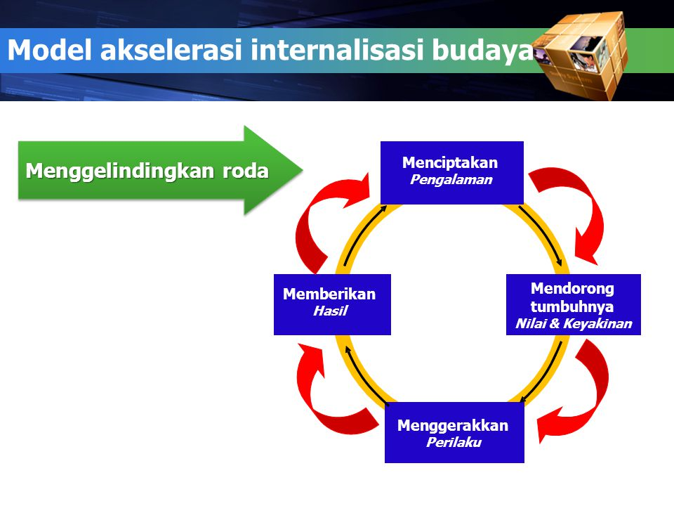 Model akselerasi internalisasi budaya