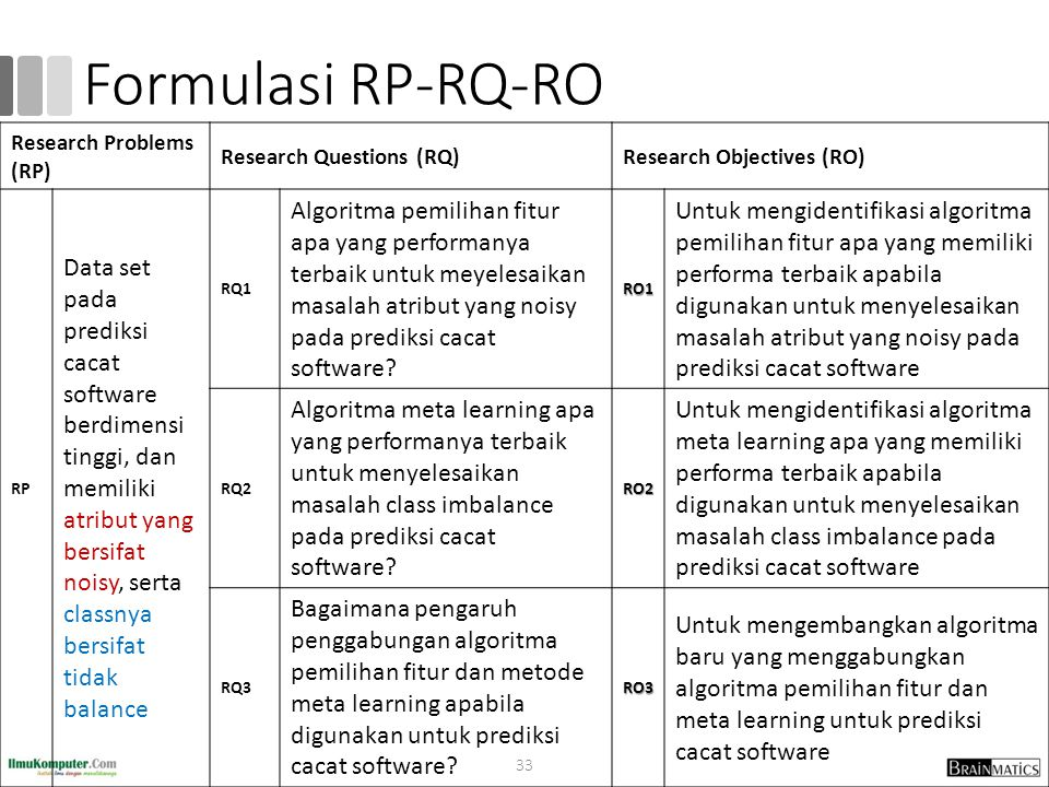 romi@romisatriawahono.net Formulasi RP-RQ-RO. Research Problems (RP) Research Questions (RQ) Research Objectives (RO)