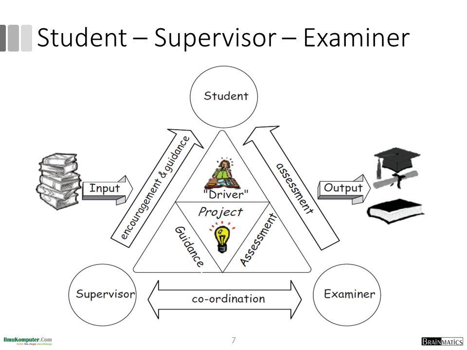 Student – Supervisor – Examiner
