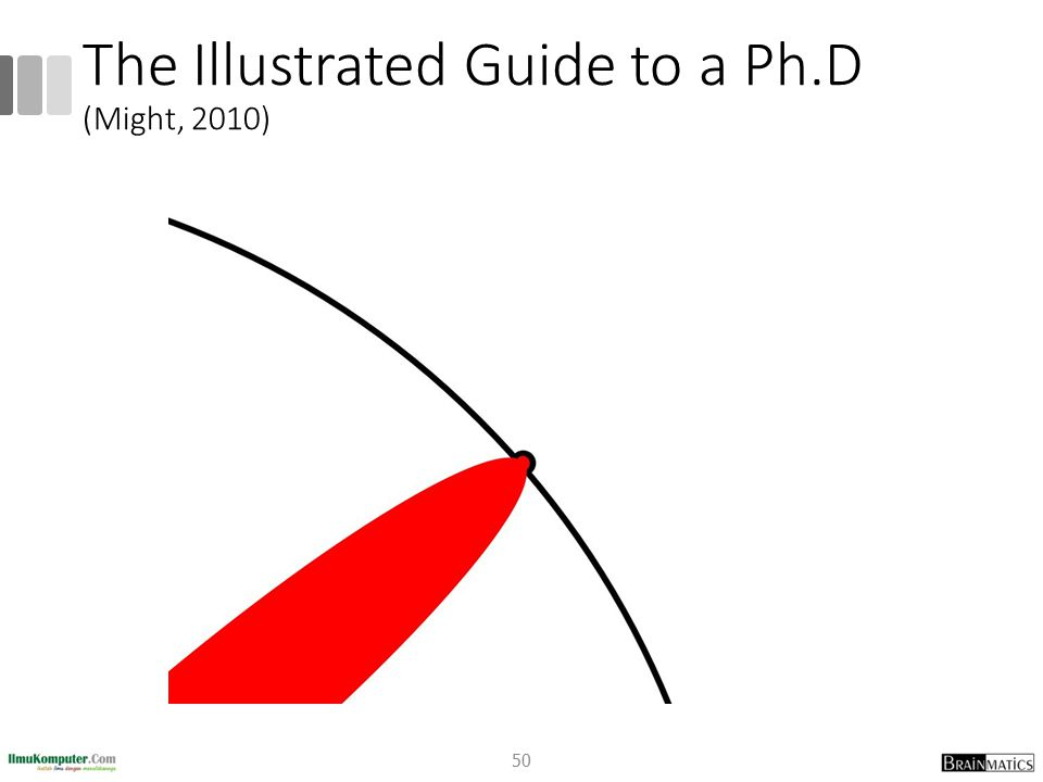 The Illustrated Guide to a Ph.D (Might, 2010)