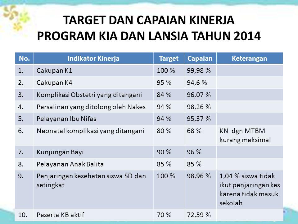 TARGET DAN CAPAIAN KINERJA PROGRAM KIA DAN LANSIA TAHUN 2014
