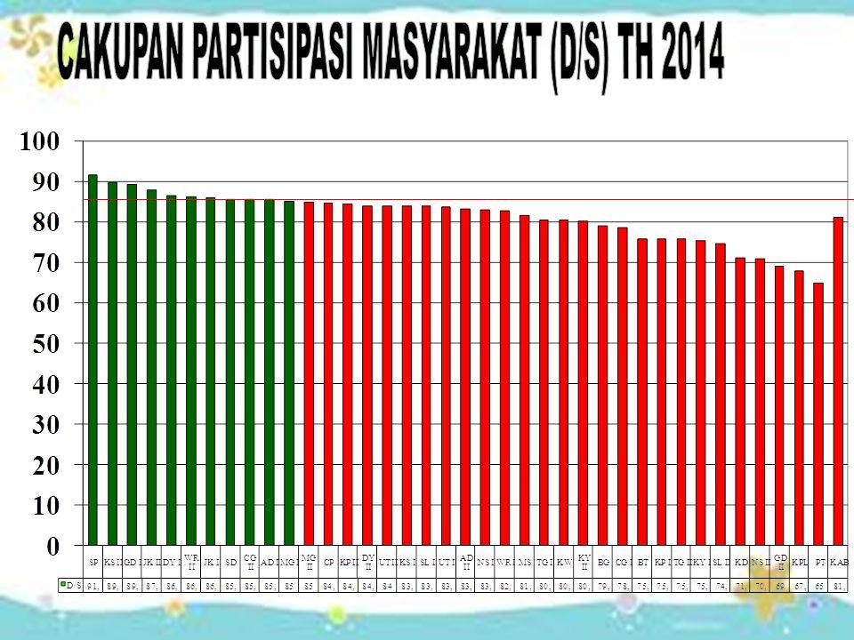CAKUPAN PARTISIPASI MASYARAKAT (D/S) TH 2014