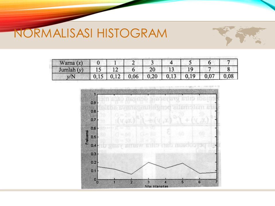 Normalisasi Histogram