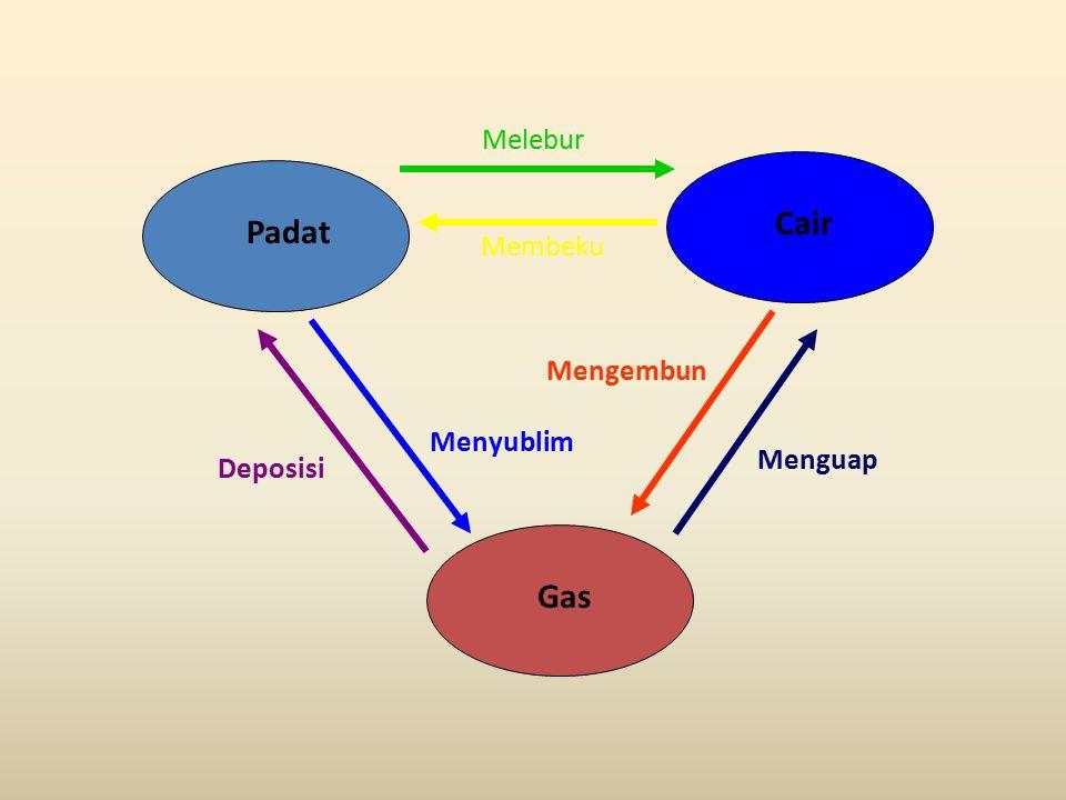 Padat Cair Gas Melebur Membeku Menguap Mengembun Menyublim Deposisi