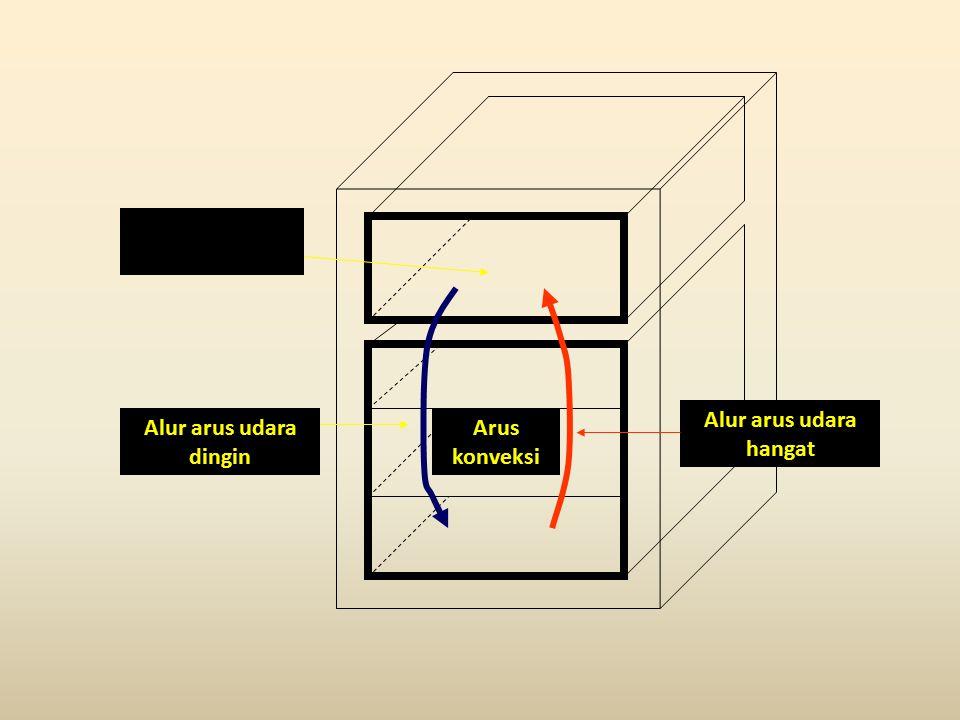 Kompartemen Freezer Alur arus udara dingin Alur arus udara hangat Arus konveksi