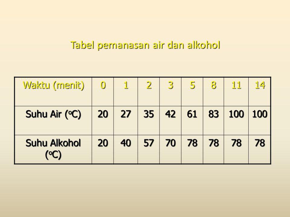 Tabel pemanasan air dan alkohol