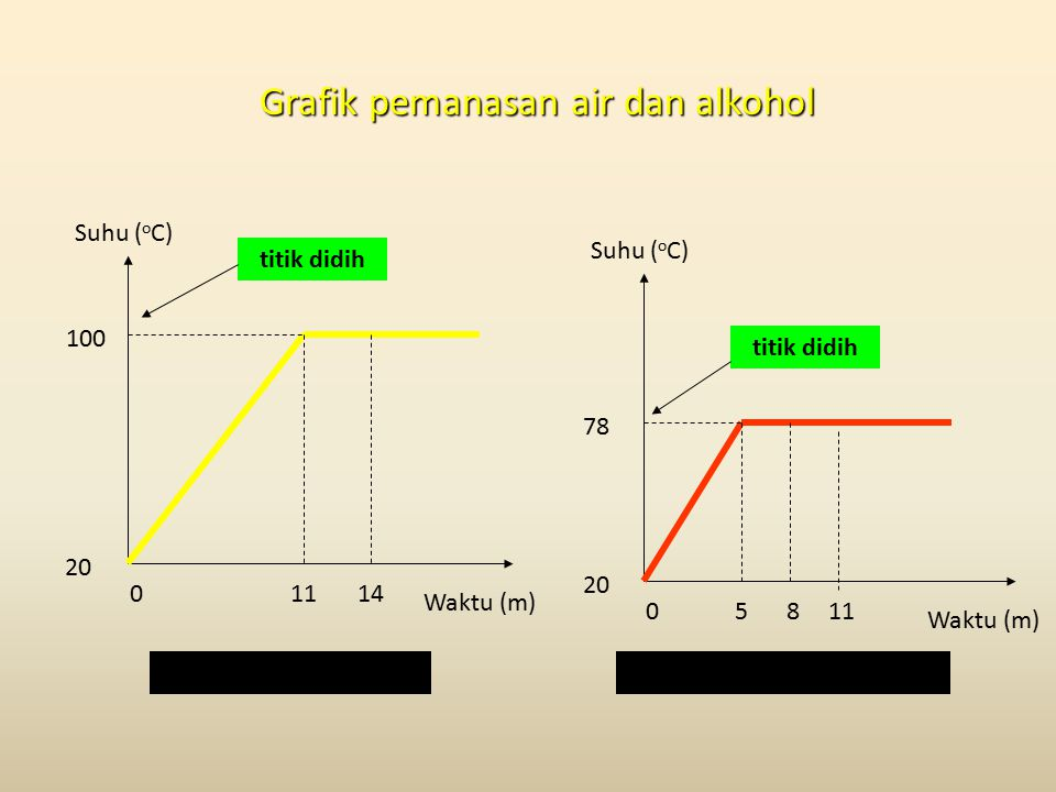 Alkohol (titik didih 78oC)