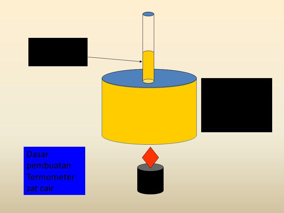 Dasar pembuatan Termometer zat cair