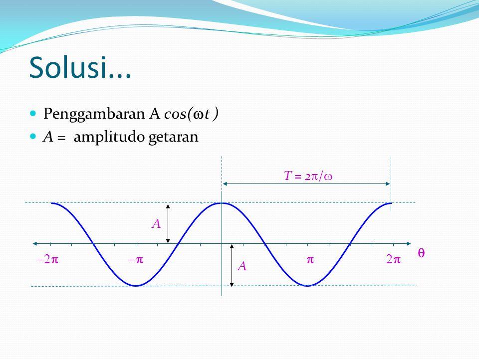 Solusi... Penggambaran A cos(t ) A = amplitudo getaran T = 2/ A 