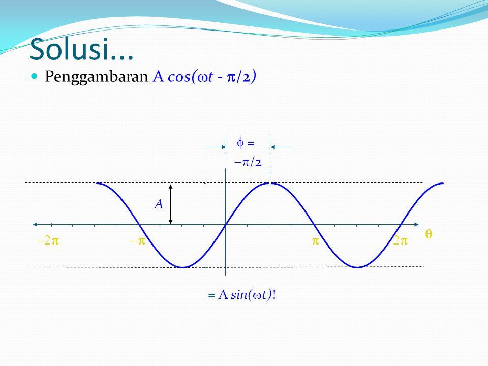 Solusi... Penggambaran A cos(t - /2) A  = /2    